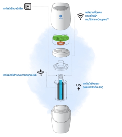 eSpring Exceptional Technology