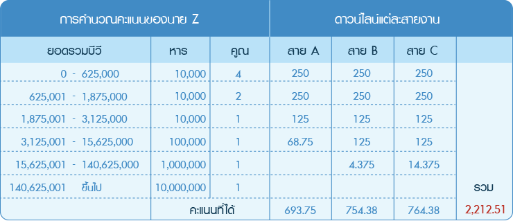 เท่ากับ 10 ล้านบีวี 20 ล้านบีวีและ 30 ล้านบีวีตามลำดับ นาย Z  จะได้รับคะแนนเท่าไหร่จากสายงานแต่ละสาย